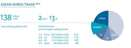 Volume d'échanges entre la Corée du Sud et l'ASEAN, en 2014. Crédit : ASEAN-Korea Centrehttps://www.aseankorea.org/eng/page30/page33-1.asp